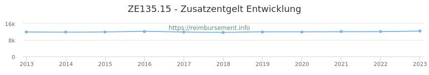 Erstattungsbetrag Historie für das Zusatzentgelt ZE135.15
