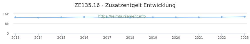 Erstattungsbetrag Historie für das Zusatzentgelt ZE135.16