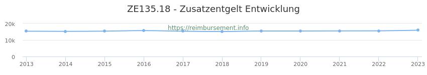 Erstattungsbetrag Historie für das Zusatzentgelt ZE135.18