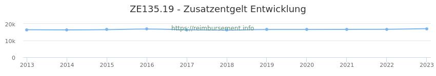 Erstattungsbetrag Historie für das Zusatzentgelt ZE135.19