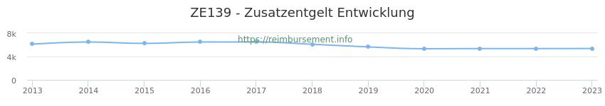 Erstattungsbetrag Historie für das Zusatzentgelt ZE139