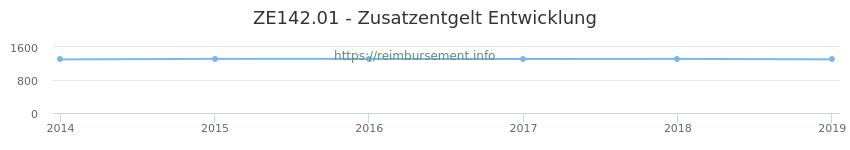 Erstattungsbetrag Historie für das Zusatzentgelt ZE142.01