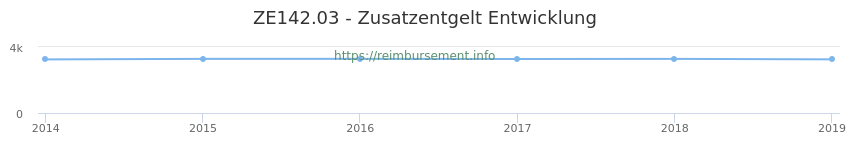 Erstattungsbetrag Historie für das Zusatzentgelt ZE142.03