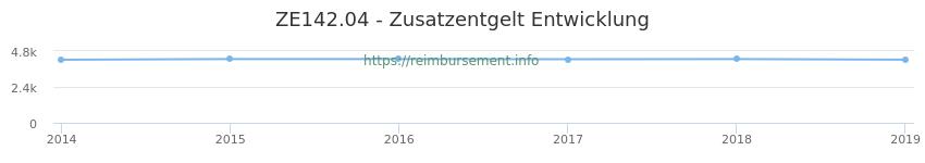 Erstattungsbetrag Historie für das Zusatzentgelt ZE142.04