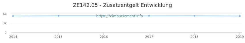 Erstattungsbetrag Historie für das Zusatzentgelt ZE142.05