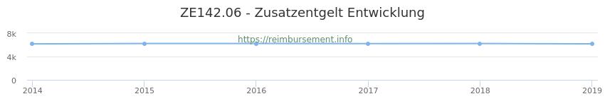 Erstattungsbetrag Historie für das Zusatzentgelt ZE142.06