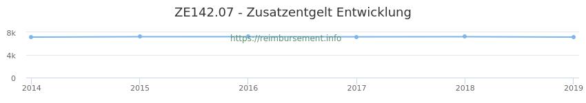 Erstattungsbetrag Historie für das Zusatzentgelt ZE142.07