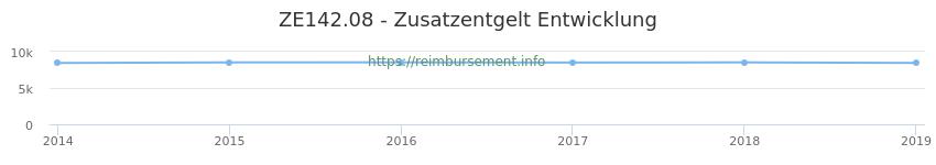 Erstattungsbetrag Historie für das Zusatzentgelt ZE142.08