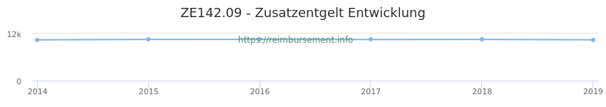 Erstattungsbetrag Historie für das Zusatzentgelt ZE142.09