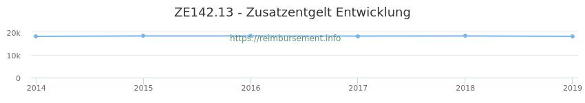 Erstattungsbetrag Historie für das Zusatzentgelt ZE142.13