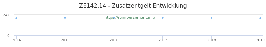 Erstattungsbetrag Historie für das Zusatzentgelt ZE142.14