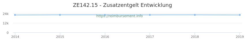 Erstattungsbetrag Historie für das Zusatzentgelt ZE142.15
