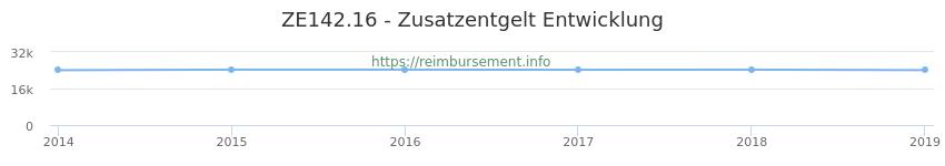 Erstattungsbetrag Historie für das Zusatzentgelt ZE142.16