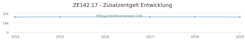 Erstattungsbetrag Historie für das Zusatzentgelt ZE142.17