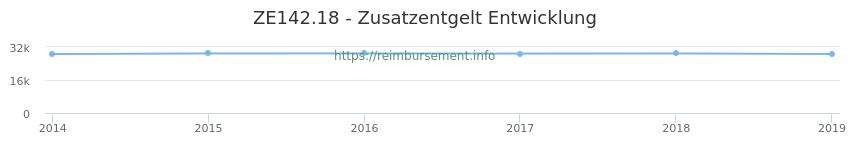Erstattungsbetrag Historie für das Zusatzentgelt ZE142.18