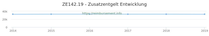 Erstattungsbetrag Historie für das Zusatzentgelt ZE142.19