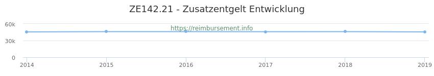 Erstattungsbetrag Historie für das Zusatzentgelt ZE142.21