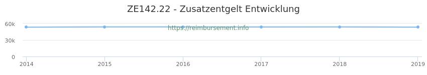 Erstattungsbetrag Historie für das Zusatzentgelt ZE142.22