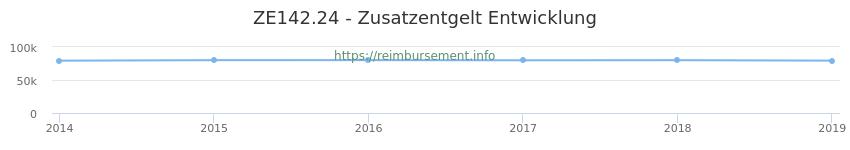Erstattungsbetrag Historie für das Zusatzentgelt ZE142.24
