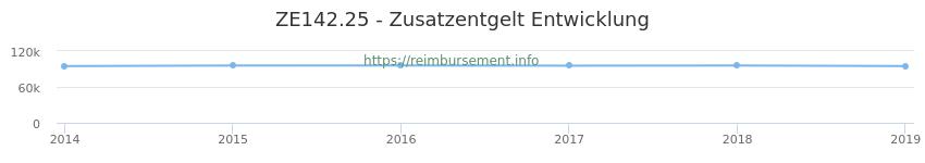 Erstattungsbetrag Historie für das Zusatzentgelt ZE142.25