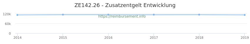 Erstattungsbetrag Historie für das Zusatzentgelt ZE142.26