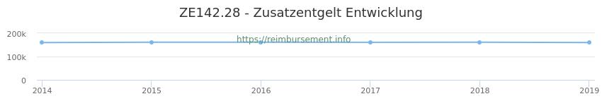 Erstattungsbetrag Historie für das Zusatzentgelt ZE142.28