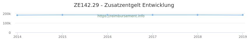 Erstattungsbetrag Historie für das Zusatzentgelt ZE142.29