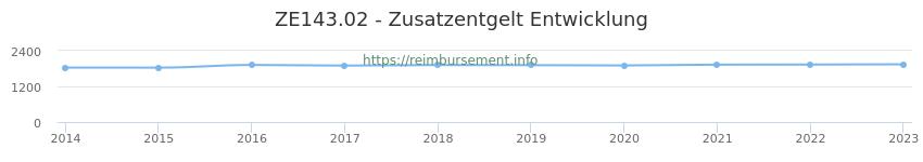 Erstattungsbetrag Historie für das Zusatzentgelt ZE143.02