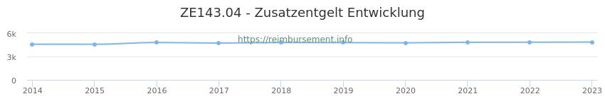 Erstattungsbetrag Historie für das Zusatzentgelt ZE143.04