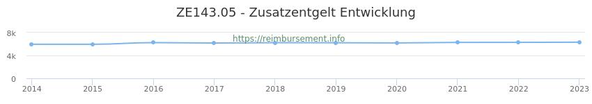 Erstattungsbetrag Historie für das Zusatzentgelt ZE143.05