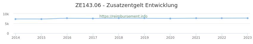 Erstattungsbetrag Historie für das Zusatzentgelt ZE143.06