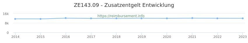 Erstattungsbetrag Historie für das Zusatzentgelt ZE143.09