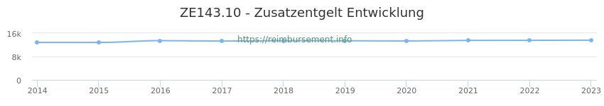 Erstattungsbetrag Historie für das Zusatzentgelt ZE143.10