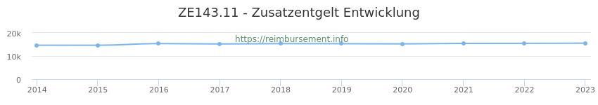 Erstattungsbetrag Historie für das Zusatzentgelt ZE143.11