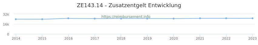 Erstattungsbetrag Historie für das Zusatzentgelt ZE143.14