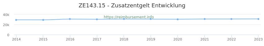 Erstattungsbetrag Historie für das Zusatzentgelt ZE143.15