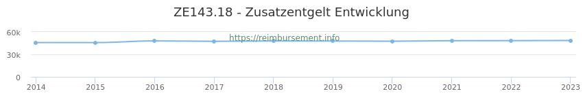 Erstattungsbetrag Historie für das Zusatzentgelt ZE143.18
