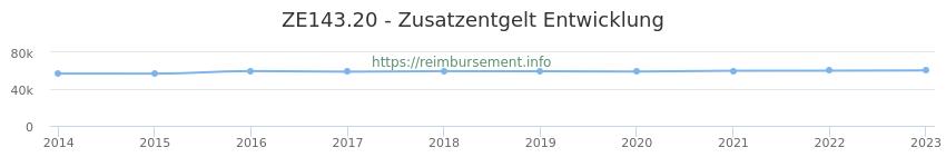 Erstattungsbetrag Historie für das Zusatzentgelt ZE143.20
