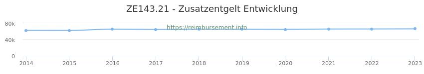 Erstattungsbetrag Historie für das Zusatzentgelt ZE143.21