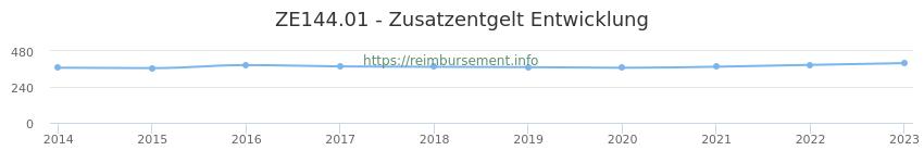 Erstattungsbetrag Historie für das Zusatzentgelt ZE144.01