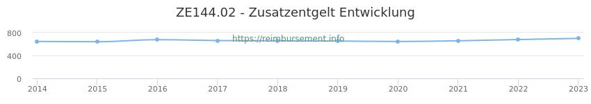 Erstattungsbetrag Historie für das Zusatzentgelt ZE144.02