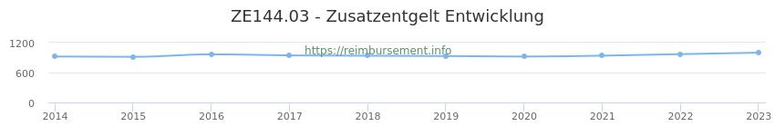 Erstattungsbetrag Historie für das Zusatzentgelt ZE144.03