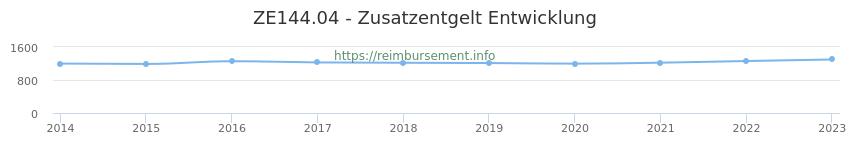 Erstattungsbetrag Historie für das Zusatzentgelt ZE144.04