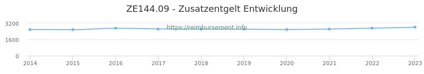 Erstattungsbetrag Historie für das Zusatzentgelt ZE144.09