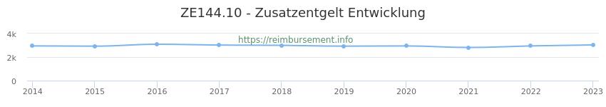 Erstattungsbetrag Historie für das Zusatzentgelt ZE144.10