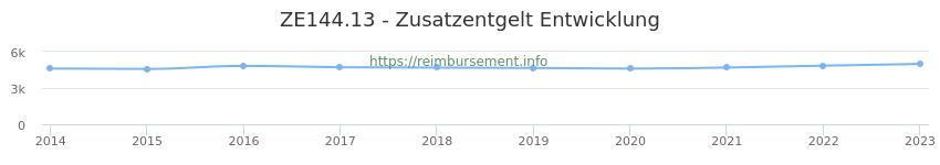 Erstattungsbetrag Historie für das Zusatzentgelt ZE144.13