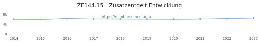 Erstattungsbetrag Historie für das Zusatzentgelt ZE144.15