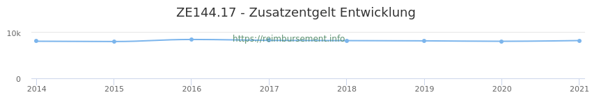 Erstattungsbetrag Historie für das Zusatzentgelt ZE144.17