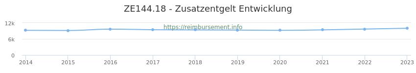 Erstattungsbetrag Historie für das Zusatzentgelt ZE144.18