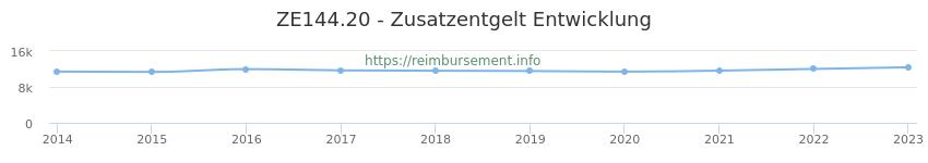 Erstattungsbetrag Historie für das Zusatzentgelt ZE144.20